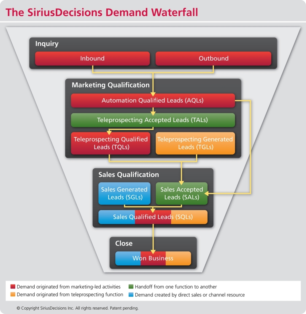 SiriusDecisions_Waterfall_Chart2012